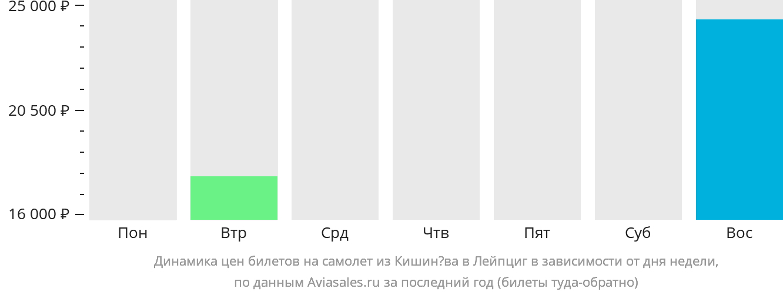 Динамика цен билетов на самолет из Кишинёва в Лейпциг в зависимости от дня недели