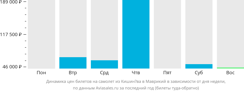Динамика цен билетов на самолет из Кишинёва в Маврикий в зависимости от дня недели