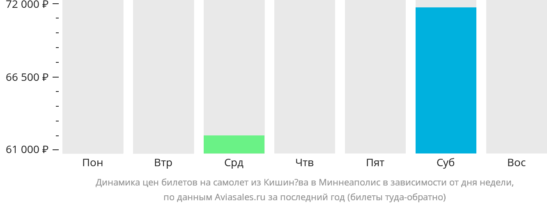 Динамика цен билетов на самолет из Кишинёва в Миннеаполис в зависимости от дня недели