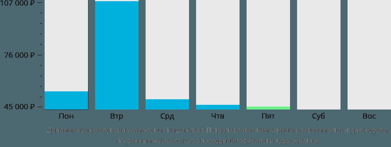 Динамика цен билетов на самолёт из Кишинёва в Петропавловск-Камчатский в зависимости от дня недели