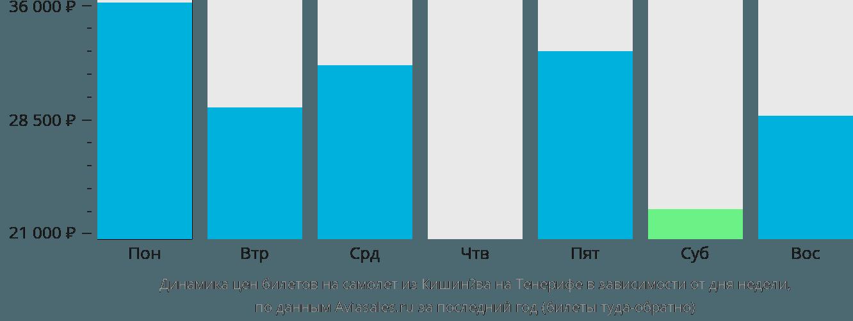 Динамика цен билетов на самолет из Кишинёва на Тенерифе в зависимости от дня недели