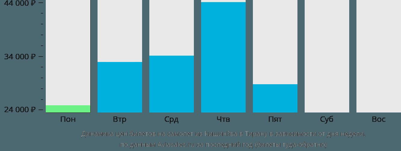 Динамика цен билетов на самолет из Кишинёва в Тирану в зависимости от дня недели