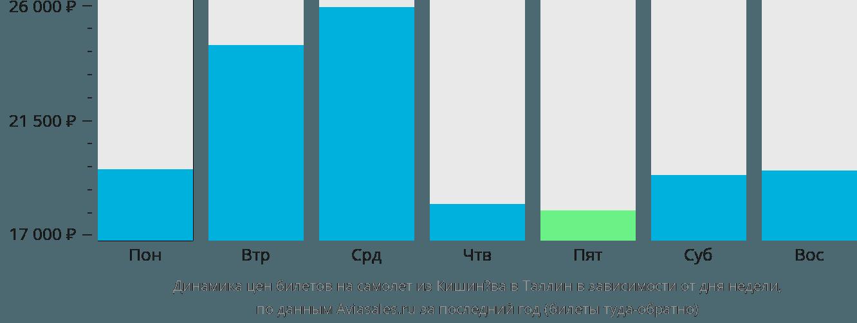 Динамика цен билетов на самолет из Кишинёва в Таллин в зависимости от дня недели