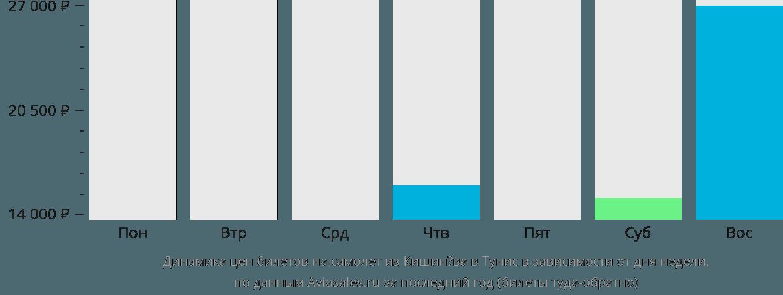 Динамика цен билетов на самолет из Кишинёва в Тунис в зависимости от дня недели