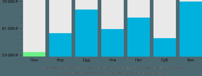 Динамика цен билетов на самолет из Кишинёва в США в зависимости от дня недели