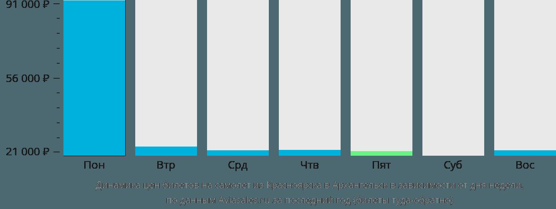 Динамика цен билетов на самолет из Красноярска в Архангельск в зависимости от дня недели