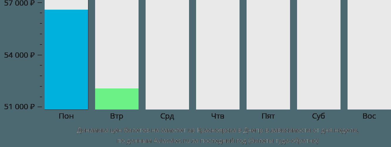 Динамика цен билетов на самолёт из Красноярска в Днепр в зависимости от дня недели
