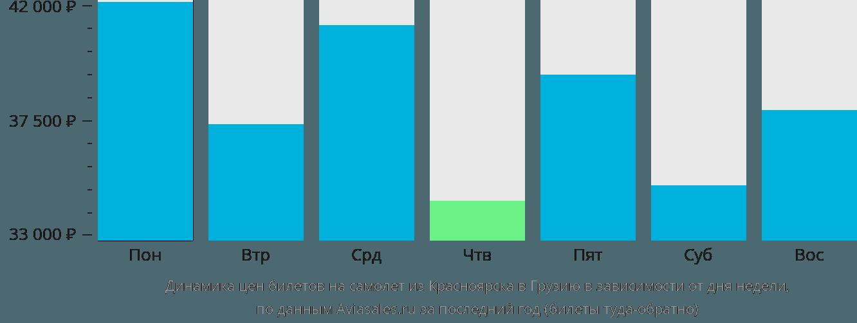 Динамика цен билетов на самолет из Красноярска в Грузию в зависимости от дня недели