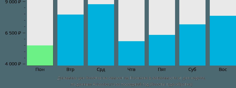 Динамика цен билетов на самолет из Кхонкэна в зависимости от дня недели