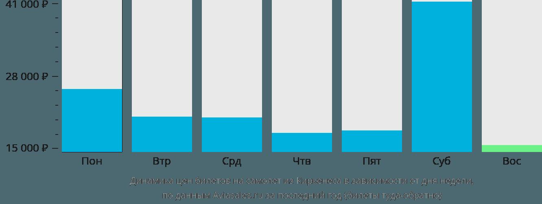 Динамика цен билетов на самолёт из Киркенеса в зависимости от дня недели