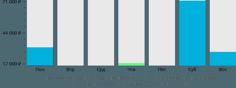 Динамика цен билетов на самолет из Киркенеса в Олесунн в зависимости от дня недели