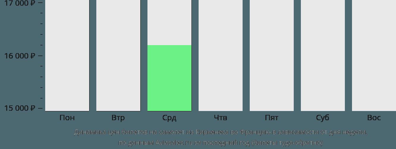 Динамика цен билетов на самолет из Киркенеса во Францию в зависимости от дня недели