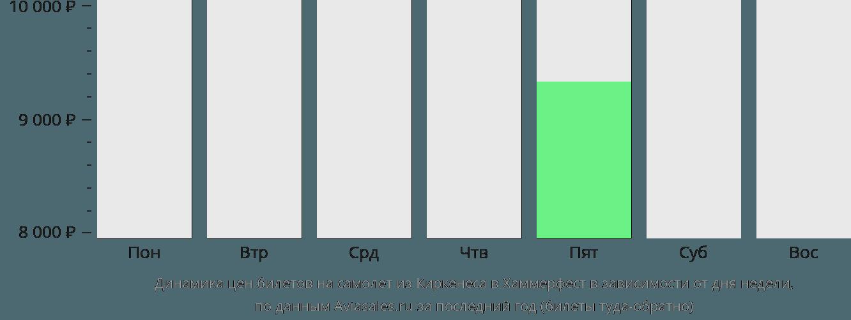 Динамика цен билетов на самолет из Киркенеса в Хаммерфест в зависимости от дня недели