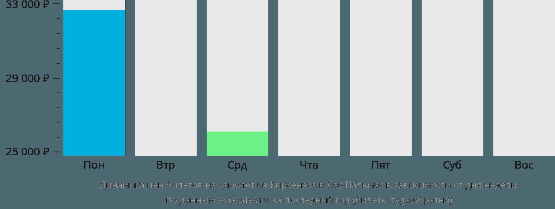 Динамика цен билетов на самолет из Киркенеса в Лас-Пальмас в зависимости от дня недели