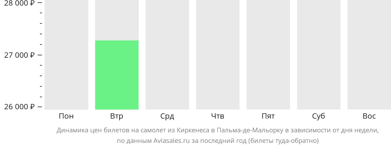 Динамика цен билетов на самолет из Киркенеса в Пальма-де-Мальорку в зависимости от дня недели