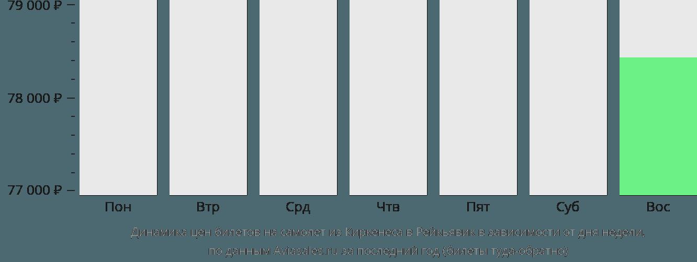 Динамика цен билетов на самолет из Киркенеса в Рейкьявик в зависимости от дня недели