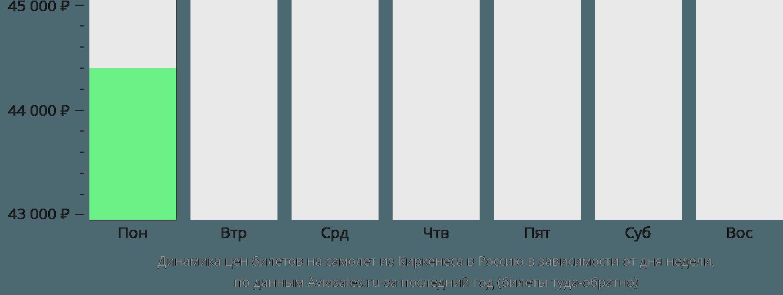 Динамика цен билетов на самолет из Киркенеса в Россию в зависимости от дня недели