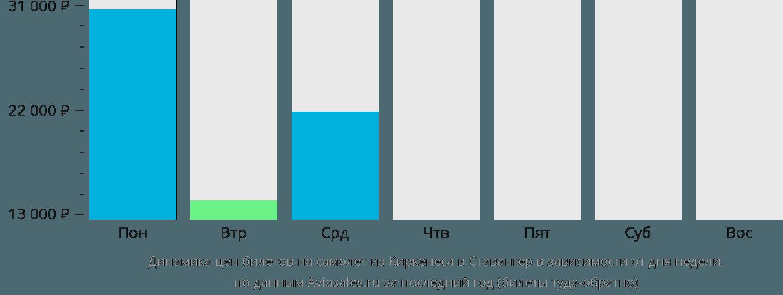 Динамика цен билетов на самолет из Киркенеса в Ставангер в зависимости от дня недели
