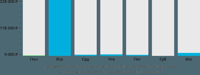 Динамика цен билетов на самолет из Карловых Вар в зависимости от дня недели