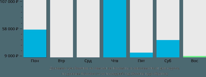 Динамика цен билетов на самолет из Каламаты в зависимости от дня недели