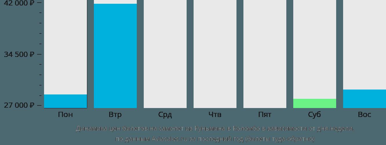 Динамика цен билетов на самолет из Куньмина в Коломбо в зависимости от дня недели