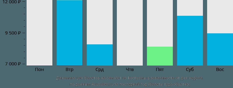 Динамика цен билетов на самолет из Костромы в зависимости от дня недели