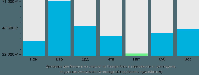 Динамика цен билетов на самолёт из Каилуа-Кона в зависимости от дня недели