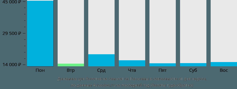 Динамика цен билетов на самолет из Кагосимы в зависимости от дня недели