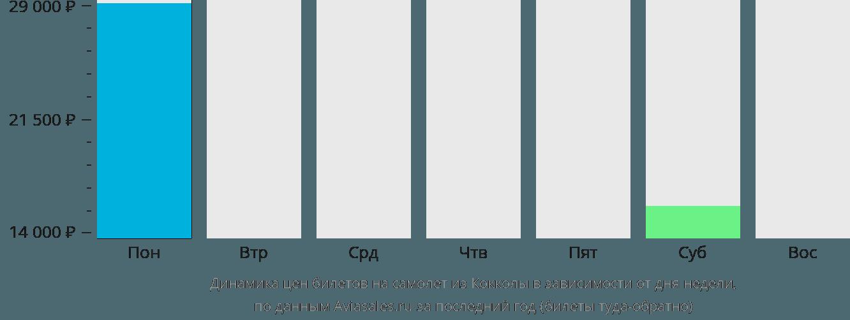 Динамика цен билетов на самолёт из Кокколы в зависимости от дня недели