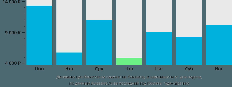 Динамика цен билетов на самолет из Кокшетау в зависимости от дня недели