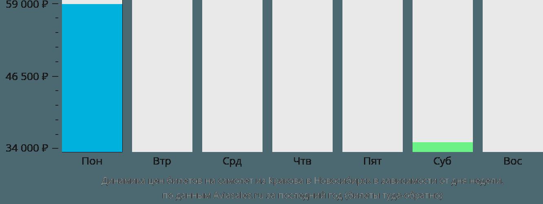 Динамика цен билетов на самолет из Кракова в Новосибирск в зависимости от дня недели