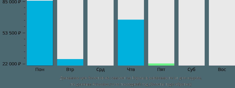 Динамика цен билетов на самолёт из Корлы в зависимости от дня недели