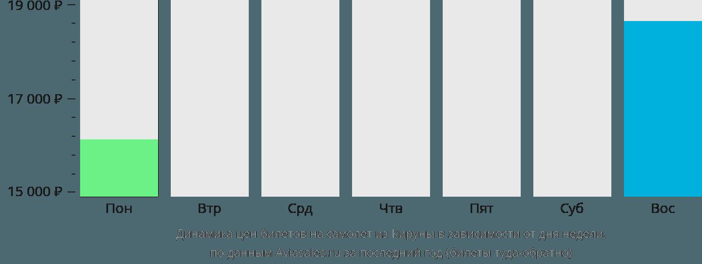Динамика цен билетов на самолет из Кируны в зависимости от дня недели