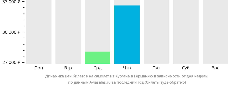 Динамика цен билетов на самолёт из Кургана в Германию в зависимости от дня недели