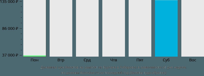 Динамика цен билетов на самолет из Кургана в Хабаровск в зависимости от дня недели