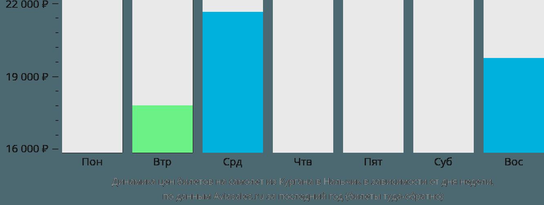 Динамика цен билетов на самолет из Кургана в Нальчик в зависимости от дня недели