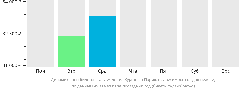 Динамика цен билетов на самолет из Кургана в Париж в зависимости от дня недели