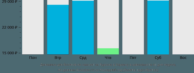 Динамика цен билетов на самолет из Кургана в Украину в зависимости от дня недели