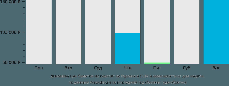 Динамика цен билетов на самолет из Кургана в США в зависимости от дня недели