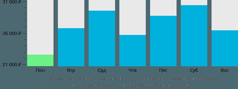 Динамика цен билетов на самолет из Краснодара в Абакан в зависимости от дня недели