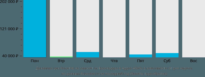 Динамика цен билетов на самолет из Краснодара в Аддис-Абебу в зависимости от дня недели