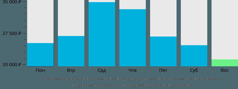 Динамика цен билетов на самолет из Краснодара в Аликанте в зависимости от дня недели