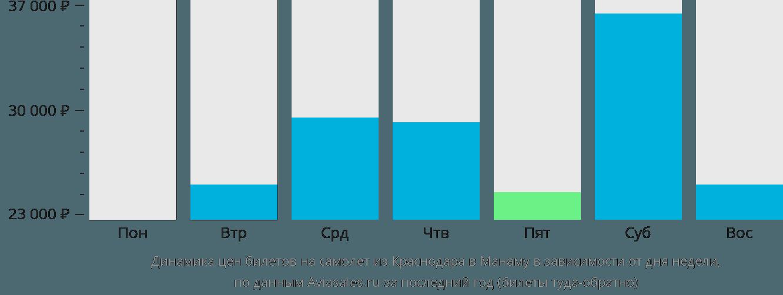 Динамика цен билетов на самолет из Краснодара в Манаму в зависимости от дня недели