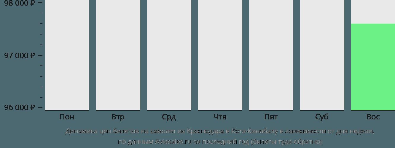 Динамика цен билетов на самолет из Краснодара в Кота-Кинабалу в зависимости от дня недели