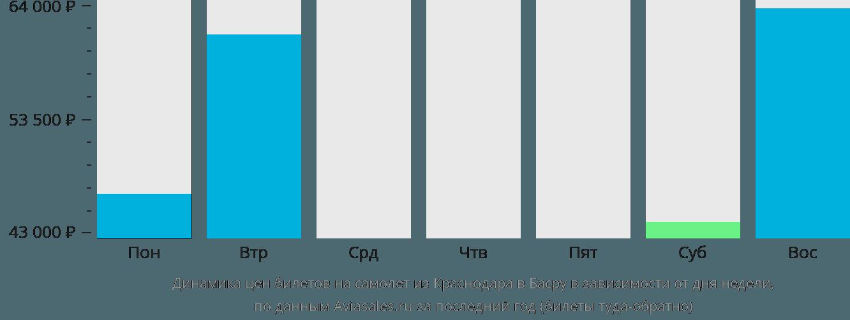 Динамика цен билетов на самолет из Краснодара в Басру в зависимости от дня недели
