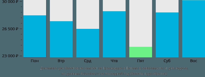 Динамика цен билетов на самолёт из Краснодара в Батуми в зависимости от дня недели
