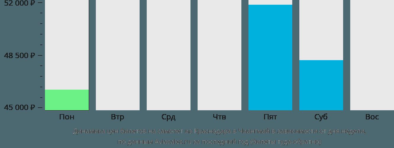 Динамика цен билетов на самолёт из Краснодара в Чиангмай в зависимости от дня недели