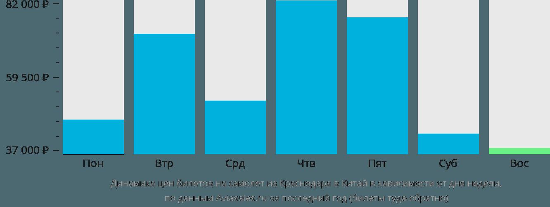 Динамика цен билетов на самолет из Краснодара в Китай в зависимости от дня недели