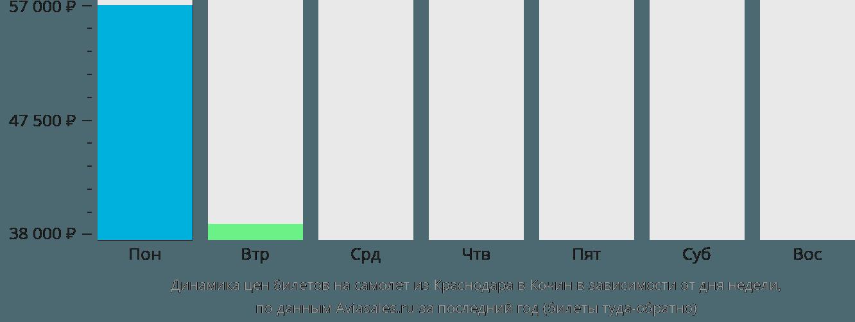 Динамика цен билетов на самолёт из Краснодара в Кочин в зависимости от дня недели