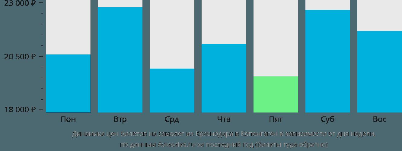 Динамика цен билетов на самолет из Краснодара в Копенгаген в зависимости от дня недели
